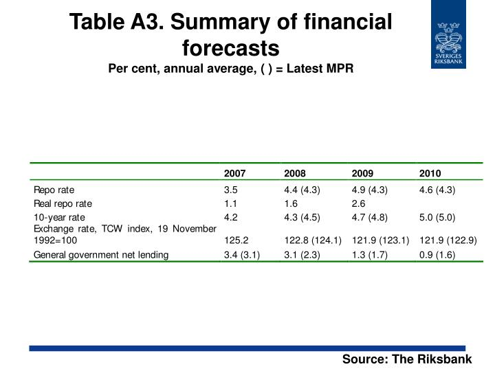 Table A3. Summary of financial forecasts