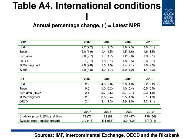 Table A4. International conditions I