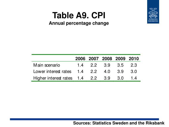 Table A9. CPI