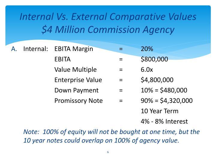 Internal Vs. External Comparative Values