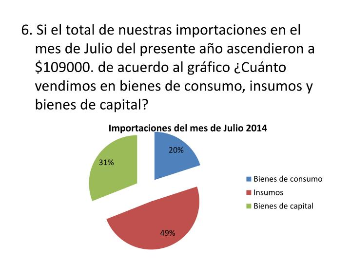 6. Si el total de nuestras importaciones en el mes de Julio del presente año ascendieron a $109000. de acuerdo al gráfico ¿Cuánto vendimos en bienes de consumo, insumos y bienes de capital?