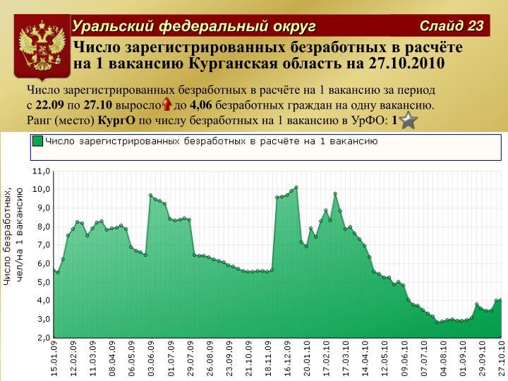 Число зарегистрированных безработных в расчёте на 1 вакансию Курганская область на 27.10.2010