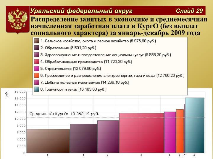 Распределение занятых в экономике и среднемесячная начисленная заработная плата в КургО (без выплат социального характера) за январь-декабрь 2009 года