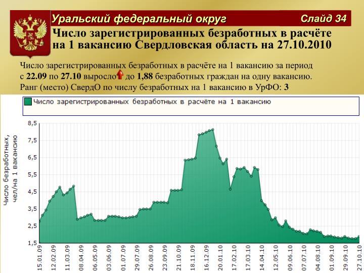 Число зарегистрированных безработных в расчёте на 1 вакансию Свердловская область на 27.10.2010