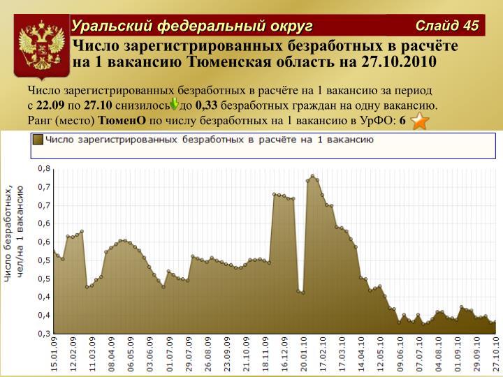 Число зарегистрированных безработных в расчёте на 1 вакансию Тюменская область на 27.10.2010