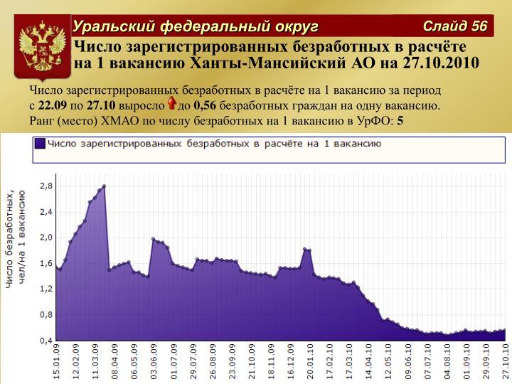 Число зарегистрированных безработных в расчёте на 1 вакансию Ханты-Мансийский АО на 27.10.2010