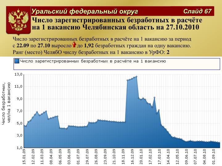 Число зарегистрированных безработных в расчёте на 1 вакансию Челябинская область на 27.10.2010