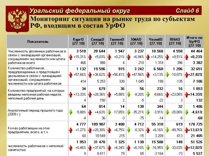 Мониторинг ситуации на рынке труда по субъектам РФ, входящим в состав УрФО