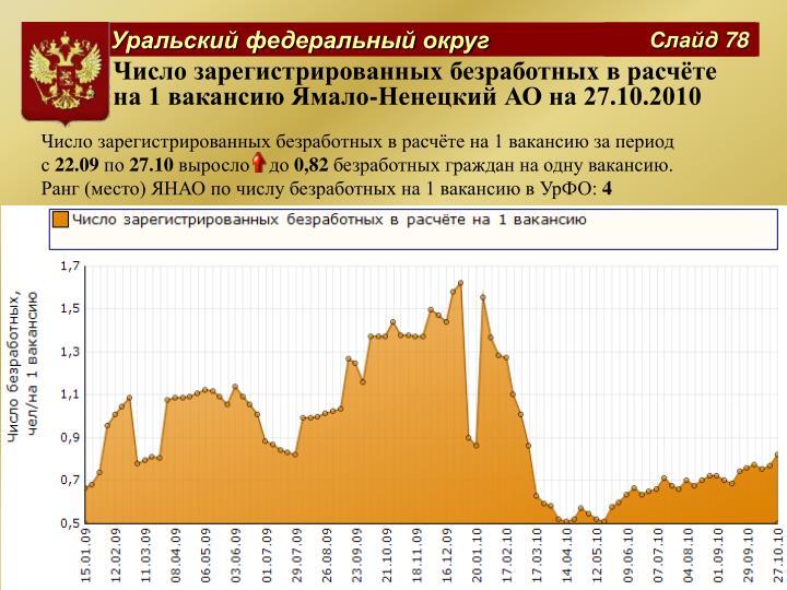 Число зарегистрированных безработных в расчёте на 1 вакансию Ямало-Ненецкий АО на 27.10.2010