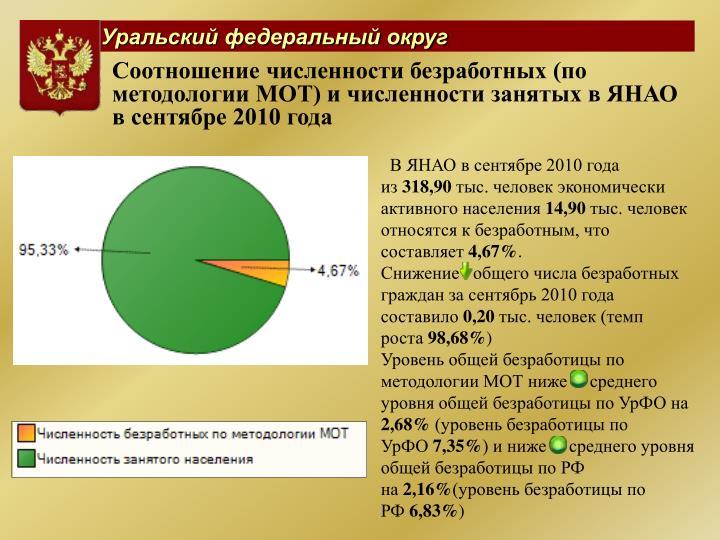 Соотношение численности безработных (по методологии МОТ) и численности занятых в ЯНАО в сентябре 2010 года