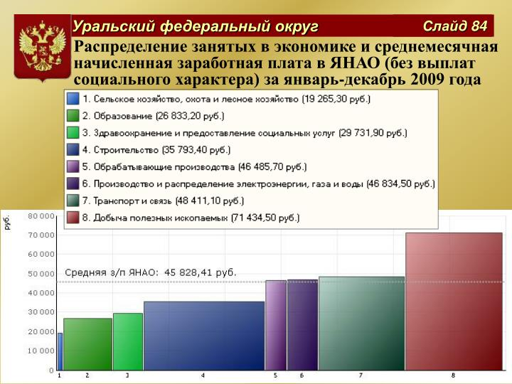 Распределение занятых в экономике и среднемесячная начисленная заработная плата в ЯНАО (без выплат социального характера) за январь-декабрь 2009 года