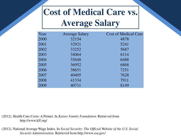 cost vs care essay Us health care system essay these two programs allow providing medical services which are either free of charge or at a very low cost.