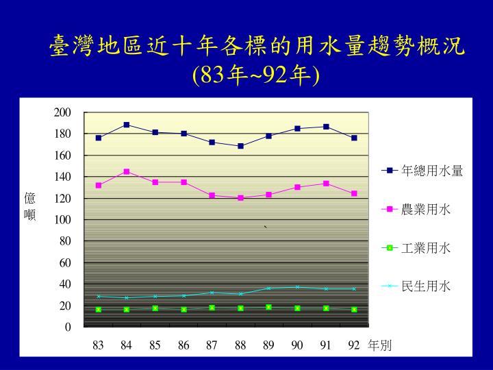 臺灣地區近十年各標的用水量趨勢概況