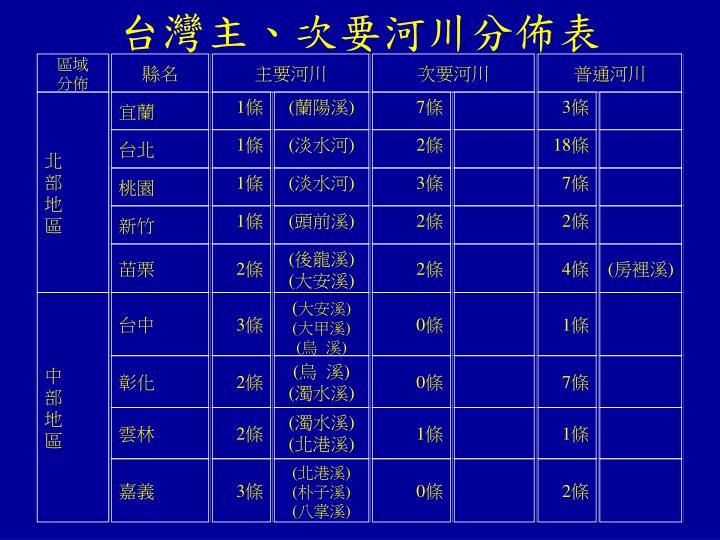 台灣主、次要河川分佈表