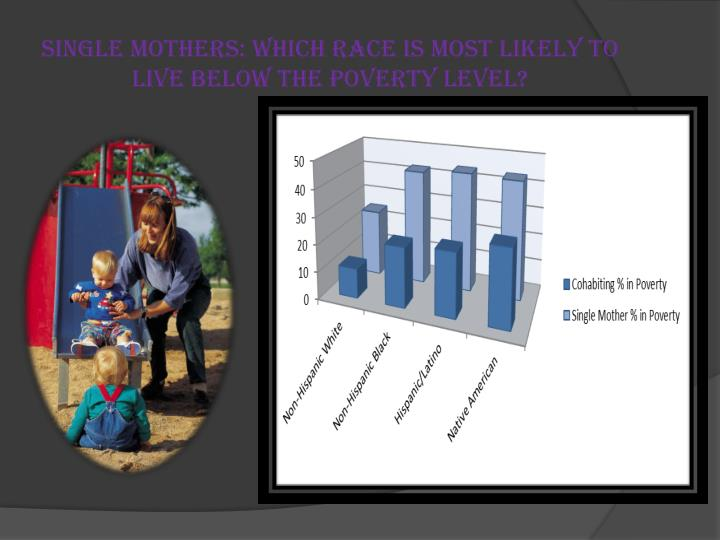 Single mothers: Which race is most likely to live below the poverty level?
