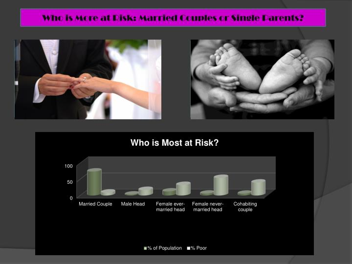 Who is More at Risk: Married Couples or Single Parents?