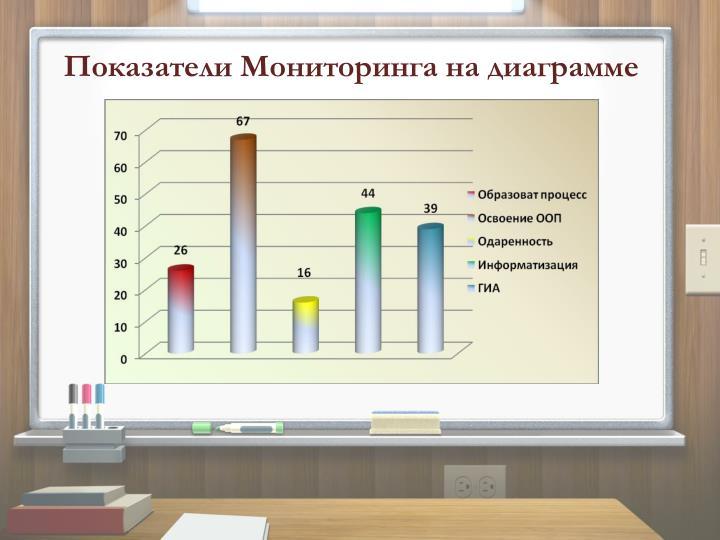 Показатели Мониторинга на диаграмме