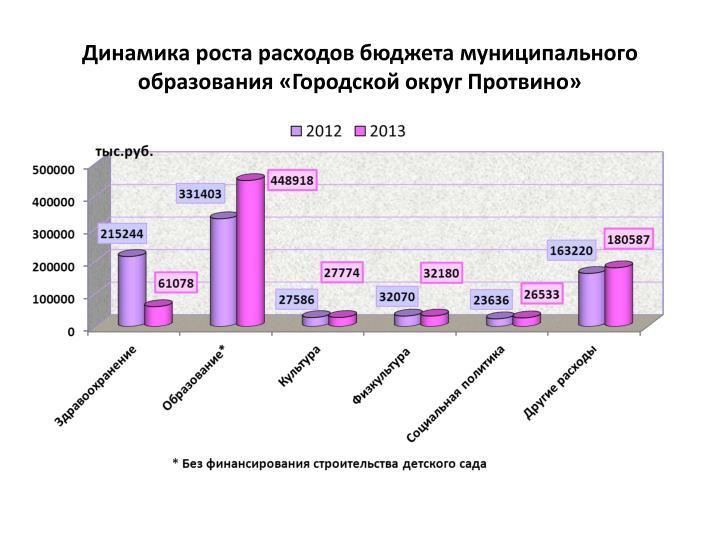 Динамика роста расходов бюджета муниципального образования «Городской округ Протвино»