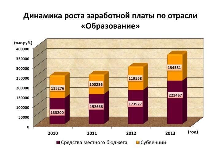Динамика роста заработной платы по отрасли «Образование»