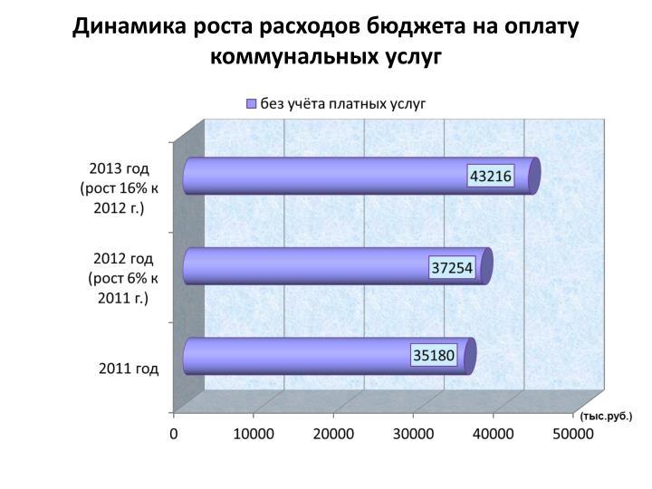 Динамика роста расходов бюджета на оплату коммунальных услуг
