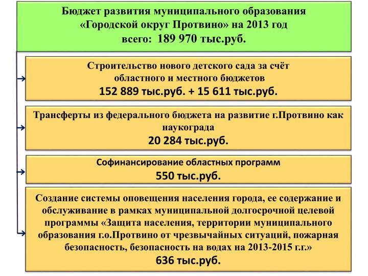 Бюджет развития муниципального образования