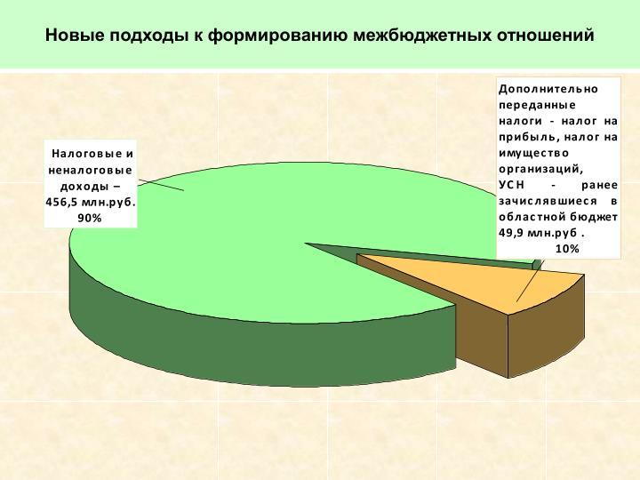 Новые подходы к формированию межбюджетных отношений