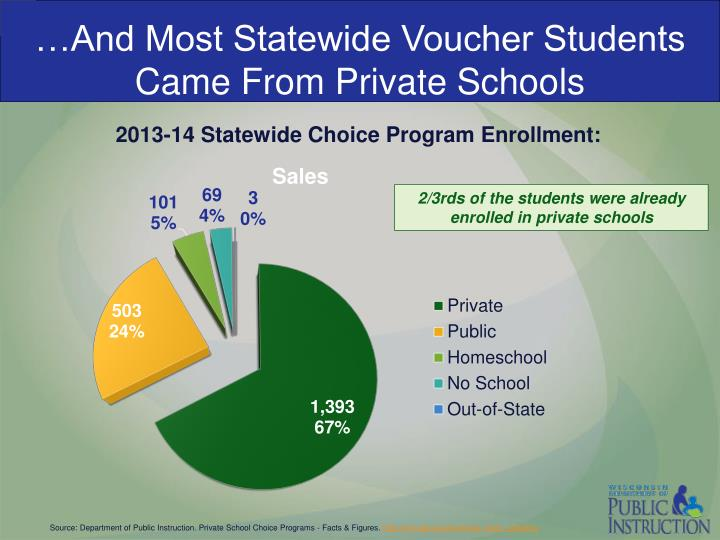 …And Most Statewide Voucher Students