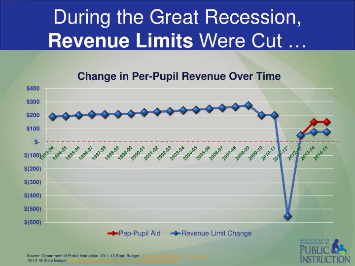 During the Great Recession,