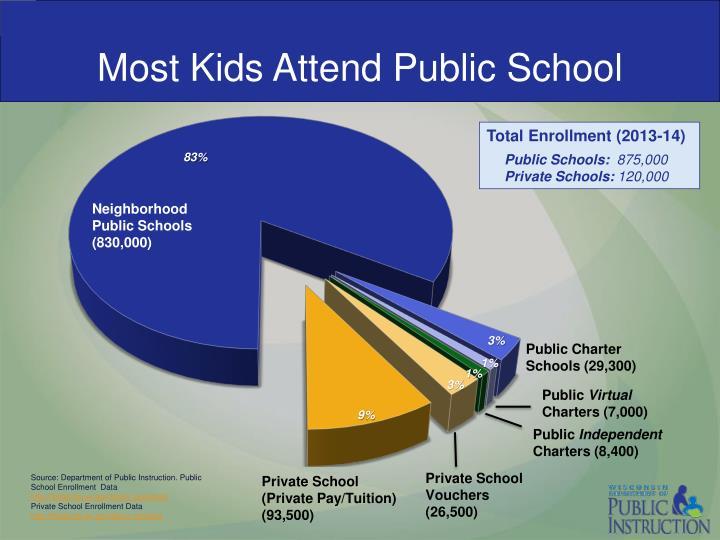 Most Kids Attend Public School