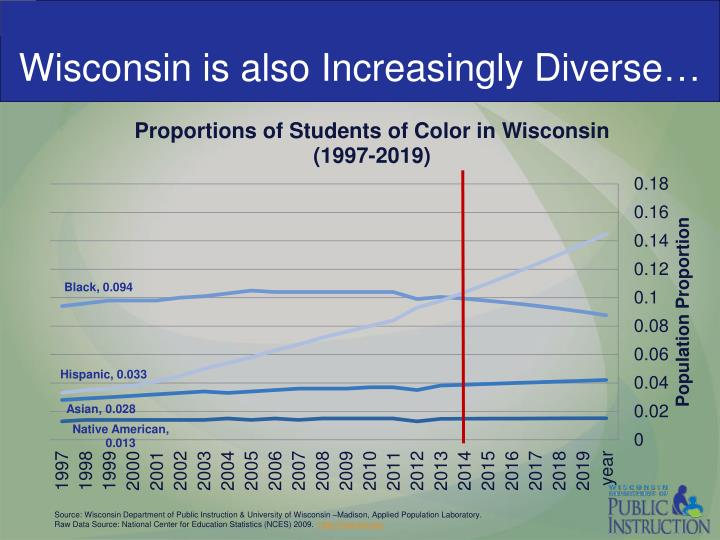 Wisconsin is also Increasingly Diverse…