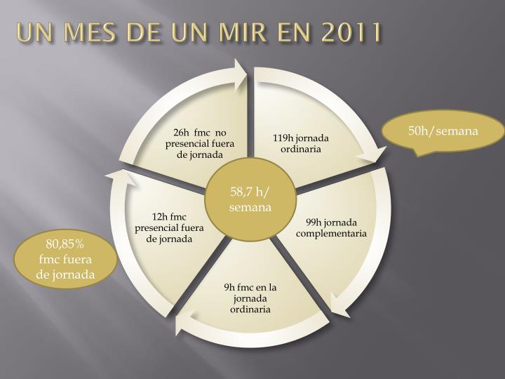 UN MES DE UN MIR EN 2011