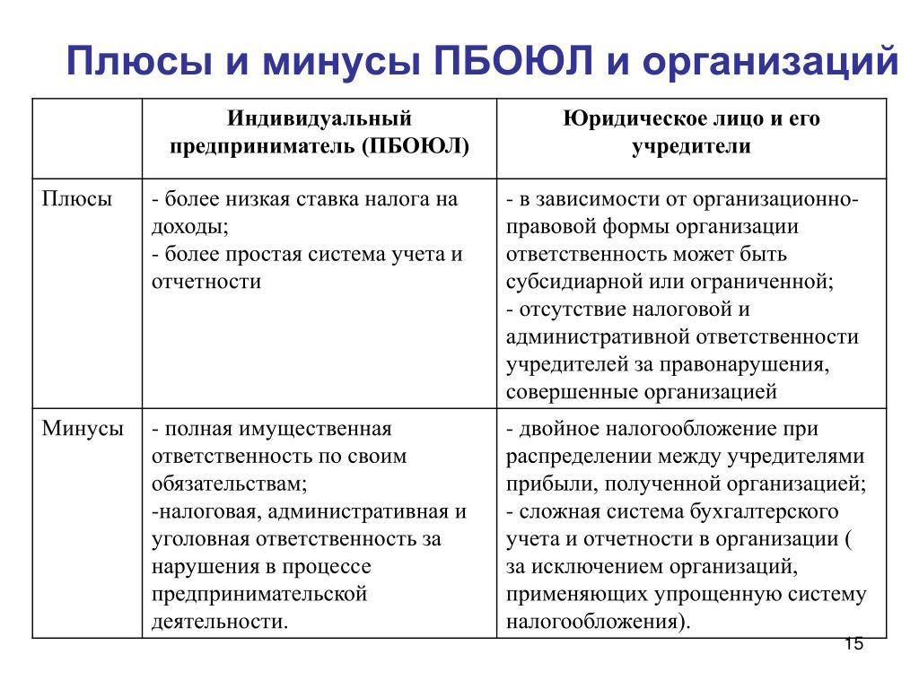 Плюсы индивидуального предприятия работа бухгалтера в красноярске в бюджетную организацию