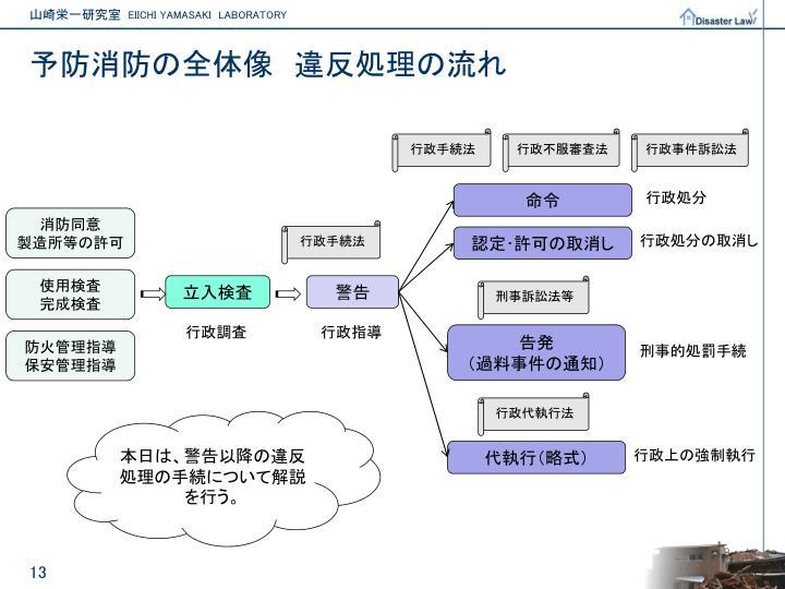 予防消防を執行する上での行政法について - PowerPoint PPT Presentation