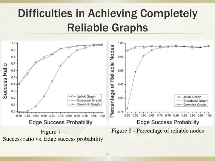 Difficulties in Achieving Completely Reliable Graphs