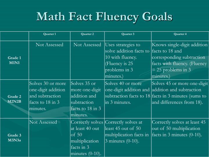 Math Fact Fluency Goals