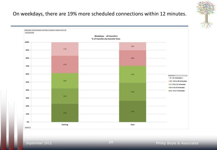 On weekdays, there are 19% more scheduled connections within 12 minutes.