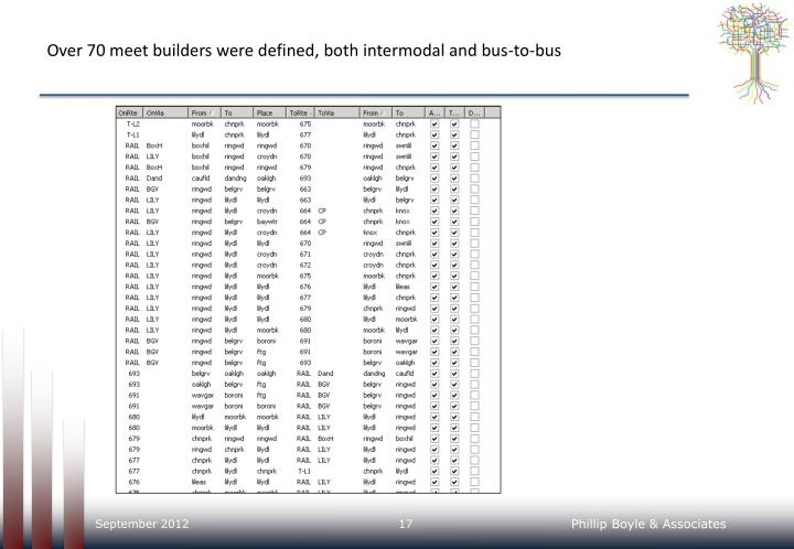 Over 70 meet builders were defined, both intermodal and bus-to-bus