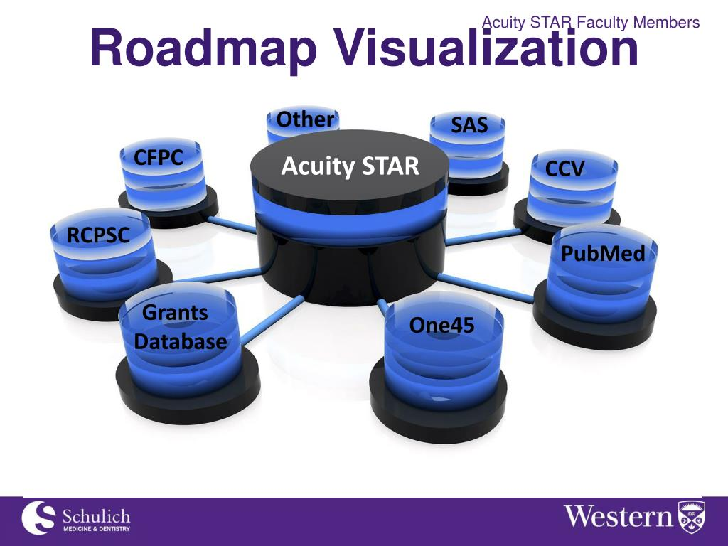 PPT - Acuity STAR Faculty Member Activity Tracking