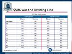 50k was the dividing line