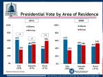 presidential vote by area of residence