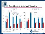 presidential vote by ethnicity