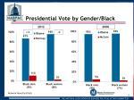 presidential vote by gender black