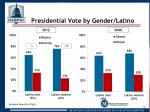 presidential vote by gender latino