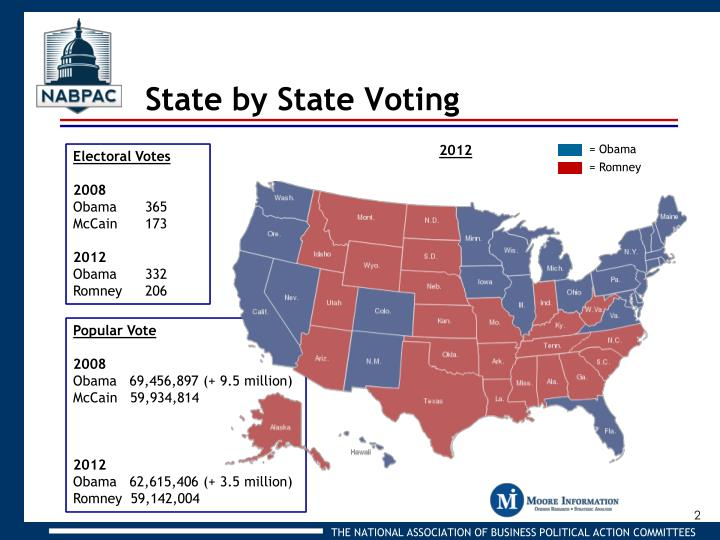 State by state voting