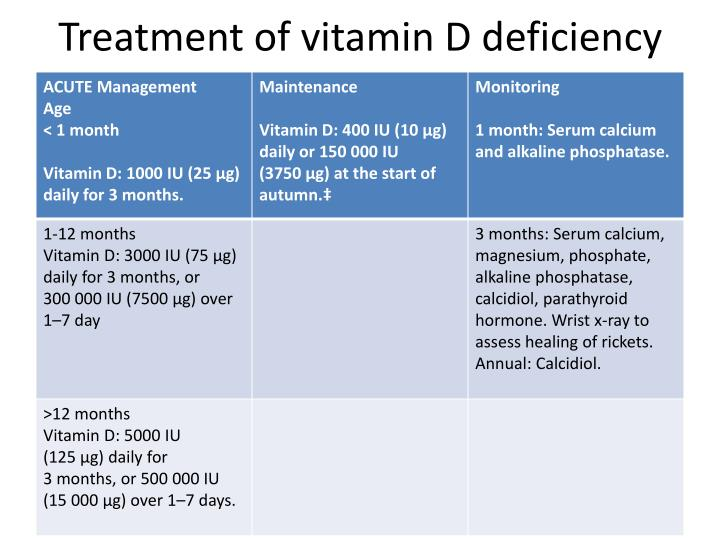 Treatment of vitamin D deficiency