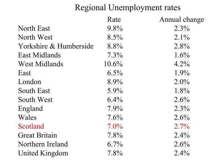 Regional Unemployment rates