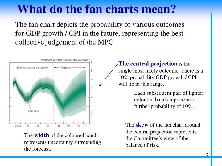 What do the fan charts mean?