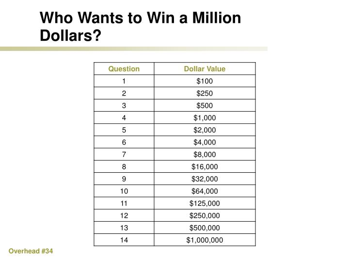 Who Wants to Win a Million