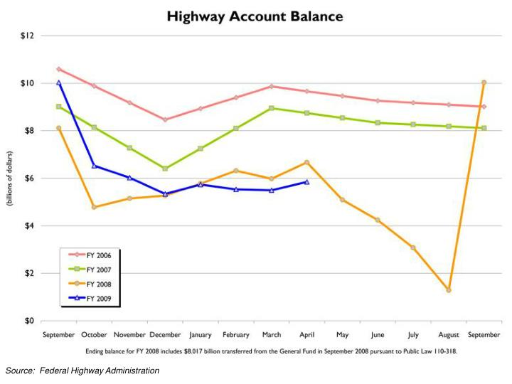 Source:  Federal Highway Administration