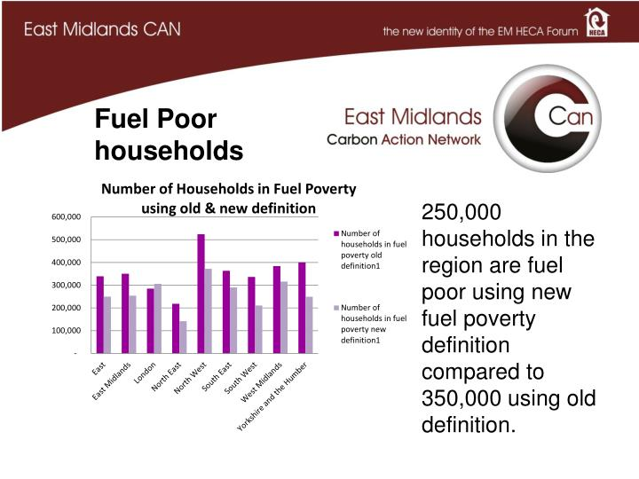 250,000 households in the region are fuel poor using new fuel poverty definition compared to 350,000 using old definition.